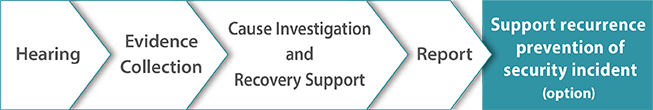 Hearing Evidence Collection Cause Investigation and  Recovery Support Report Support recurrence prevention of security incident